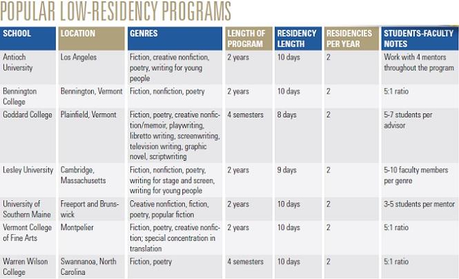 Low-residency MFA programs chart