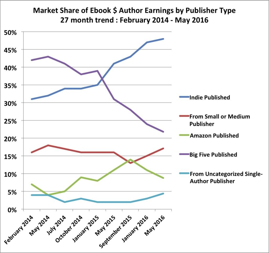 Author Earnings Amazon sales